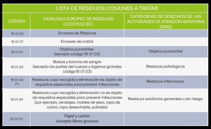 Cuadro de tratamiento de residuos comunes